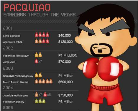 manny pacquiao money