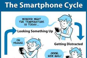 The Smartphone Cycle Depicts the Vicious Cycle of Expensive Phone Bills
