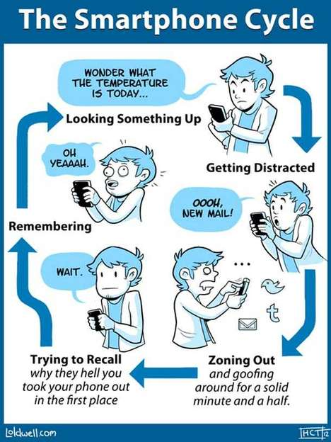 smartphone cycle