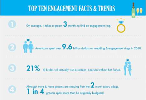Matrimonial Ring Statistics - The Top 10 Engagement Ring Facts and Trends are Mind Blowing