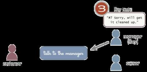Talk to the Manager