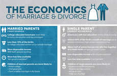 15 Matrimony Infographics
