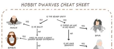 Hobbit Dwarves Cheat Sheet