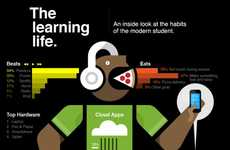 Modern Study Habit Infographics