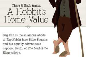 The Hobbit's Home Value Reaches 4,500 Square Feet and $1.3 Million