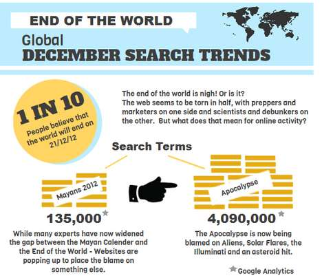 end of world google search