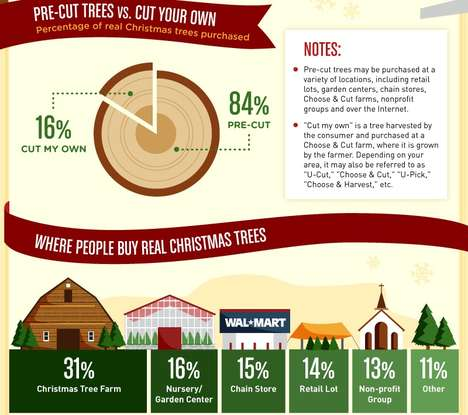 Christmas Tree Infographic