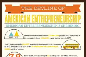 'Decline of the American Entrepreneur' Infographic Examines Change
