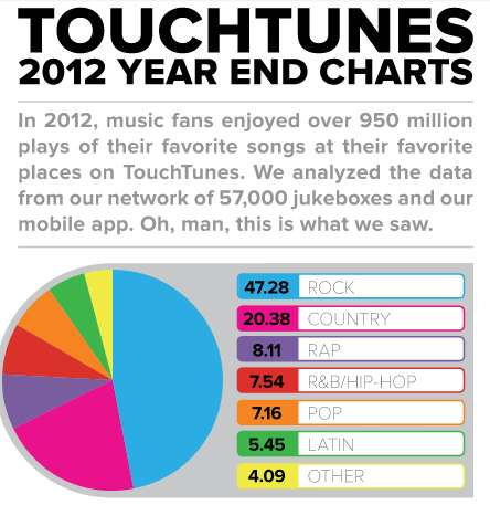 Touchtunes: 2012 Year End Charts