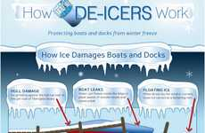 Winter Boating Safety Guides