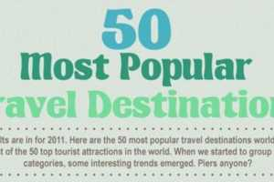 The '50 Most Popular Travel Destinations' Infographic