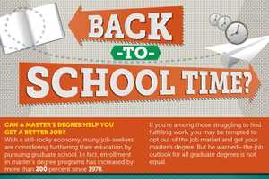 The 'Back to School Time?' Infographic Evaluates Master Programs