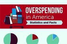 Shocking Overspending Statistics - Find Out Just How much Americans Go Over Budget