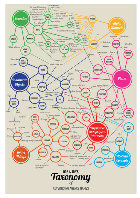 Advertising Agency Names Infographic