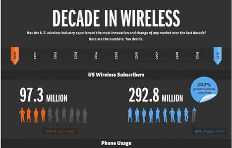 decade in wireless