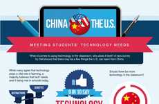 Technological Integration Infographics - This Chart Explores Technology in Chinese Education
