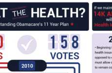 Healthcare-Clarifying Charts - Understand Obama