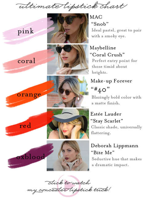 Cosmetic Blogger Guides - The Cupcakes and Cashmere Ultimate Lipstick Chart is Informative
