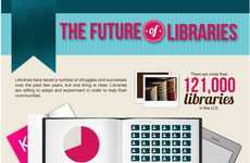 Extinct Literary Institution Infographics - This Infographic Details the Future of Public Libraries