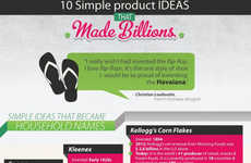 Lucrative Idea Infographics - Grow America Shows That Billion Dollar Ideas Can be Simple Ones