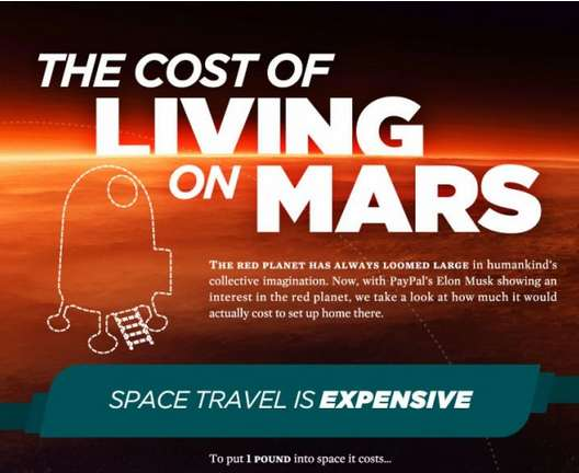 Martian Living Cost Infographics