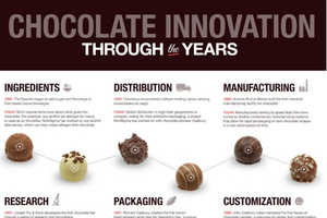 NineSigma Explores Chocolatey Innovations Throughout History