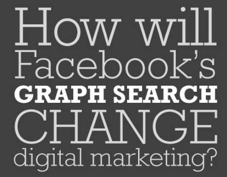 Social Media Marketing Infographics - How the Facebook Graph Search Tool Will Impact Online Ads
