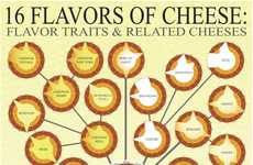 Cheese-Choosing Infographics - This Chart Details the Differing Flavors of Cheese