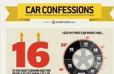 Increase Your Car Knowledge with These Informative Charts