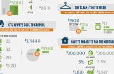 Utile Financial Management Charts - This Infographics's Tips Cuts Your Costs Grandly