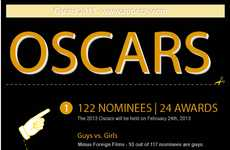 Gender-Focused Oscar Infographics - This Infographic Will Help You Make Your 2013 Oscar Picks