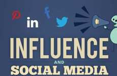 Social Networking Impact Charts - This Chart Takes a Shot at Measuring Social Media Influence