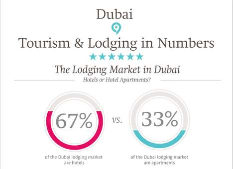 Tourism Domination Infographics - This Chart Explores the Massive Dubai Tourism Industry
