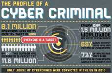 Cyber Criminal Profile Infographics