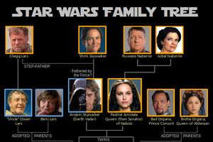 Geeks Put Together a Star Wars Family Tree for a Galaxy Far, Far Away
