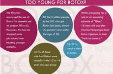 Botox Injection Infographics