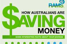 This Chart Details Australian Saving Habits