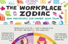 Colorful Office Synergy Guides - This Chart Shows How to Capitalize on Various Office Personalities