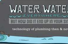 Holistic Plumbing History Charts - This Charts Visualizes the Extensive History of Plumbing Lucidly