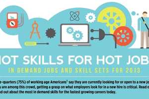 The Chart Exhibits 2013's Most In Demand Jobs and Skills