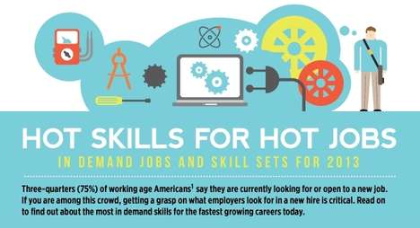 in demand jobs and skills
