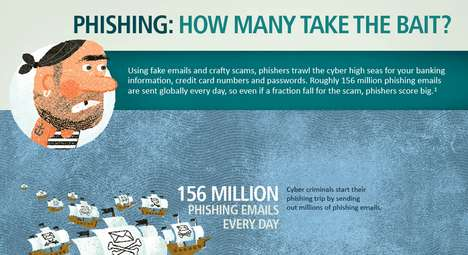 Email Hacker Infographics - Find Out Just How Many People Fall Prey to Phishing Scams