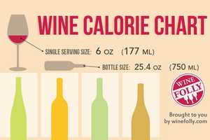 The Wine Calorie Chart Looks at Important Alcohol Nutrition Facts