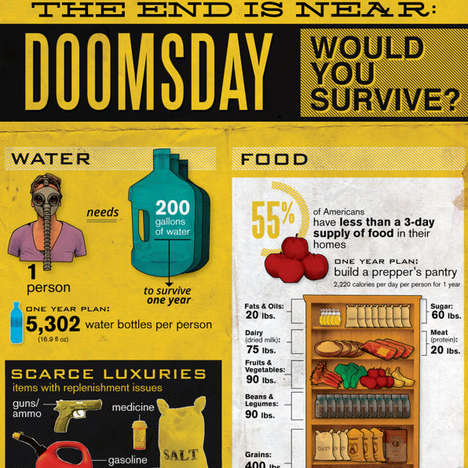Doomsday Survival Infographics  - This Chart by the National Geographic Outlines How to Stay Alive