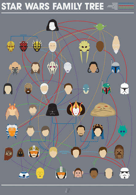 Minimalist Sci-Fi Family Trees - This Star Wars Family Tree is a History Lesson and Knowledge Test