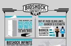 Game Development Infographics - This Chart Shows What Went into the Development of Bioshock Infinite