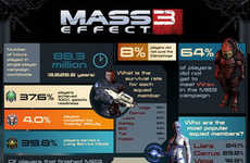 Game Play-Style Infographics - This Mass Effect Infographic Gives a Glimpse into Gamer Psychology