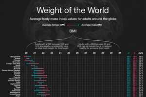Visually's BMI Chart Calculator Compares Weights Across the World