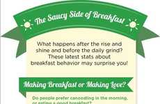 This Al Fresco Chart Explores Gender Attitudes Towards Breakfast