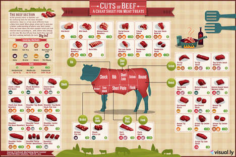 Red Meat Infographic